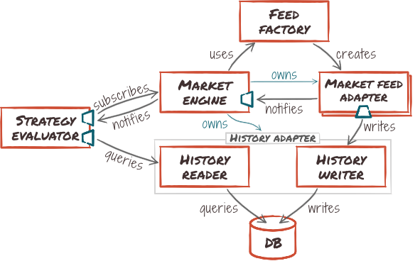 Detailed market-strategy relationship