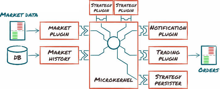 Micro-kernel architecture diagram